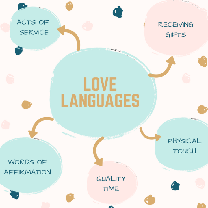 LOVE LANGUAGE
